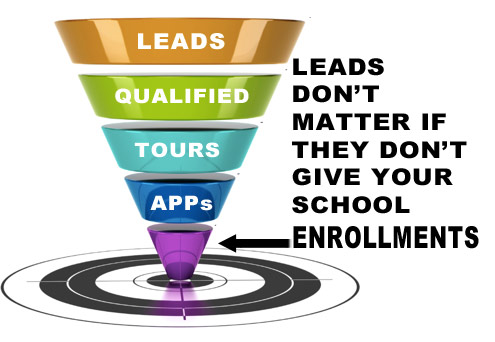 marketing schools online, sales funnel and conversions